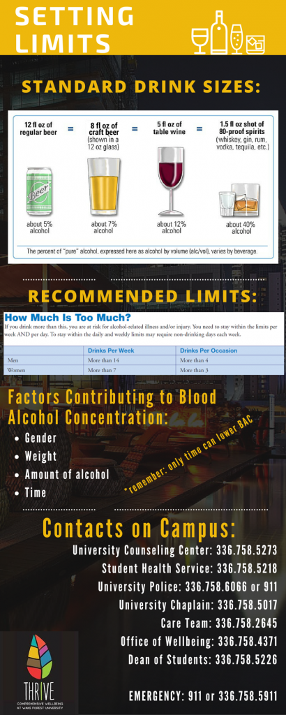 Alcohol Amounts and Contacts