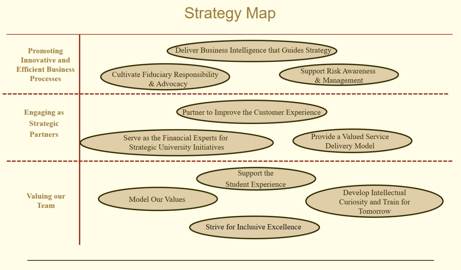 Financial Services Strategy Map