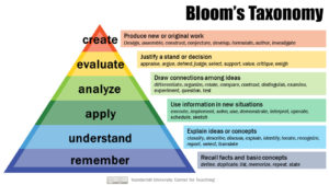 Bloom's Taxonomy, which show the heightened levels of conceptual thinking and mastery of information