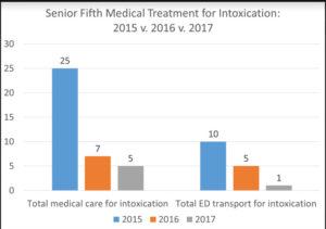 Senior Fifth reduction statistics