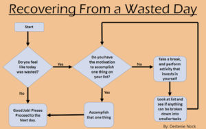 Flowchart on how to recover from a wasted day