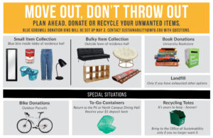Move Out, not Throw Out - a poster with information on recycling