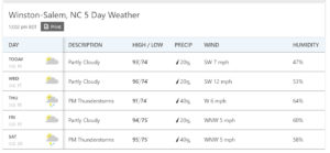 Five day forecast calls for hot as blue blazes