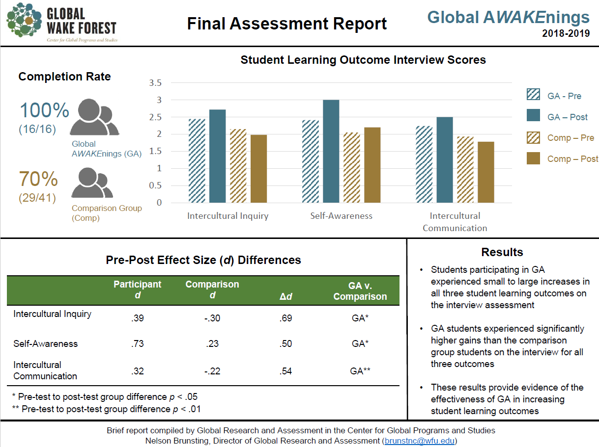 QEP Assessment Year 3 visual report of interview scores for Global AWAKEnings