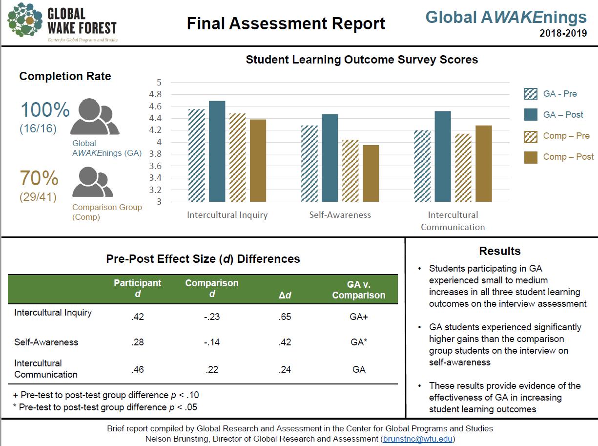 QEP Assessment Year 3 visual report of survey scores for Global AWAKEnings