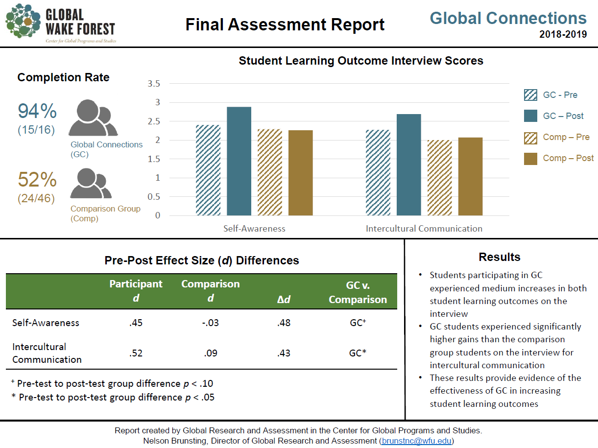 QEP Y3 Assessment visual report of Global Connections interview scores
