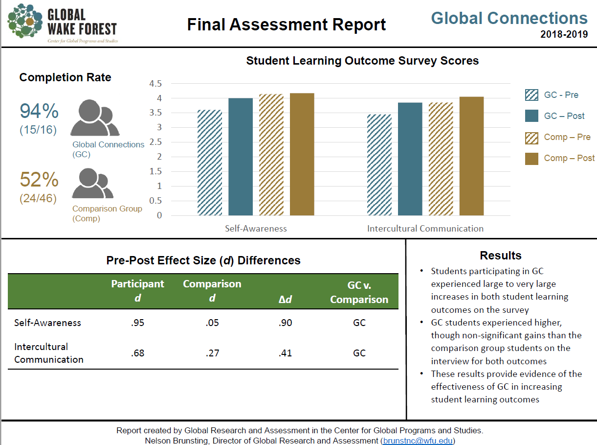 QEP Y3 Assessment visual report of Global Connections survey scores