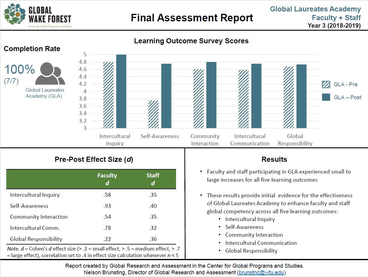 QEP Y3 Assessment of Global Laureate Academy Faculty and Staff participants' survey scores