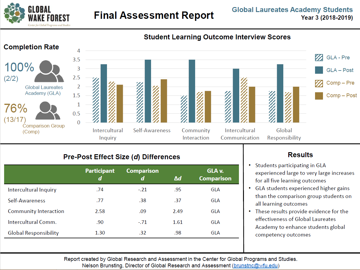 QEP Y3 Assessment visual report of Global Laureate Academy student participants' interview scores