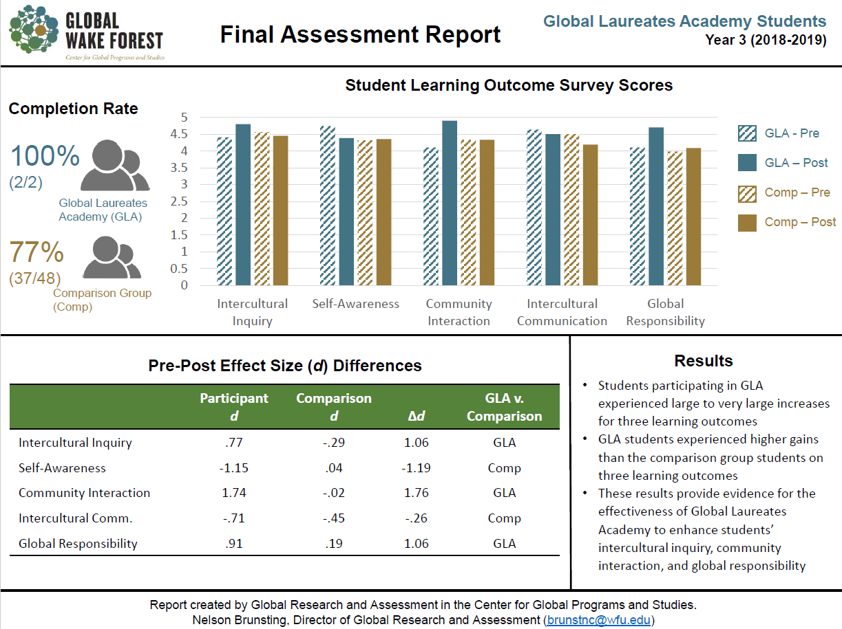 QEP Y3 Assessment visual report of Global Laureate Academy student participants' survey scores