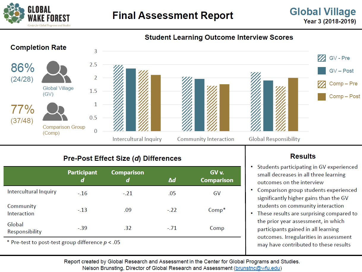 QEP Y3 Assessment visual report of Global Village interview scores
