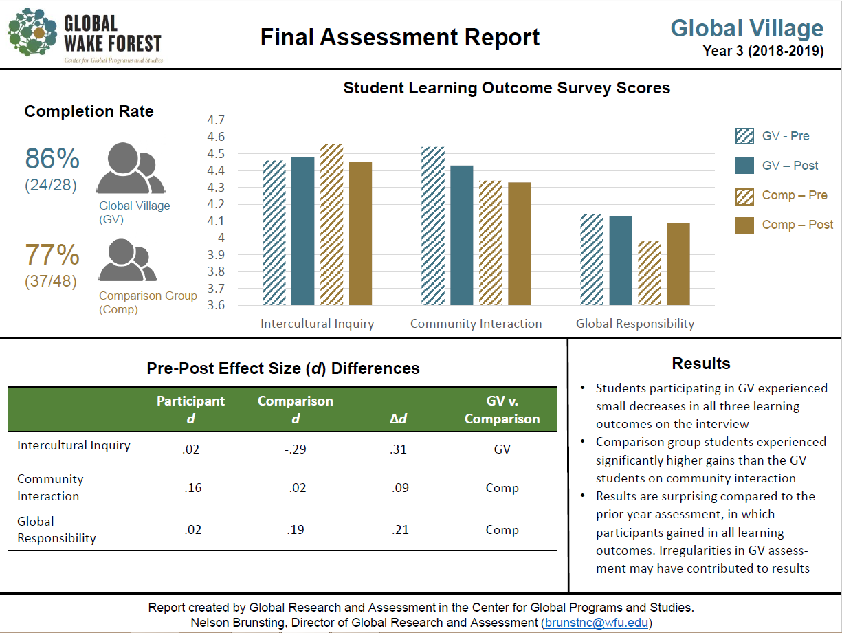 QEP Y3 Assessment visual report of Global Village survey scores