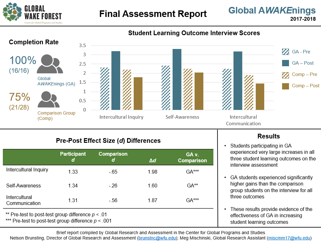Graphic: 2017 2018 Global AWAKEnings Assessment Results