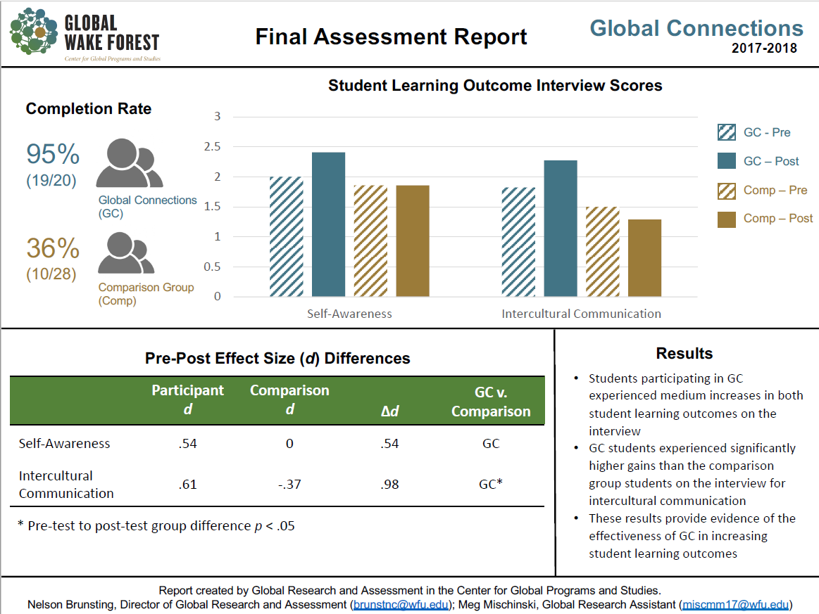 Graphic: 2017 2018 Global Connections assessment results