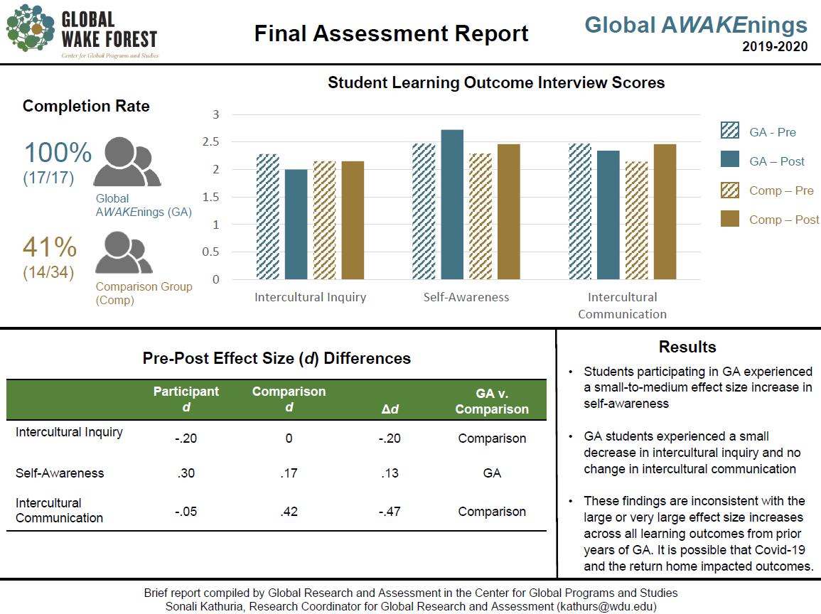 QEP Assessment Results Graph: 2019-2020 Global AWAKEnings