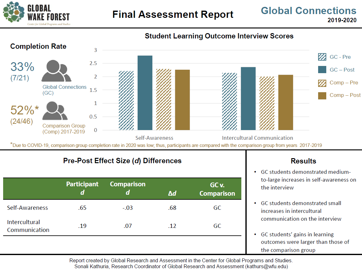 Graphic: 2019 2020 Global Connections assessment results