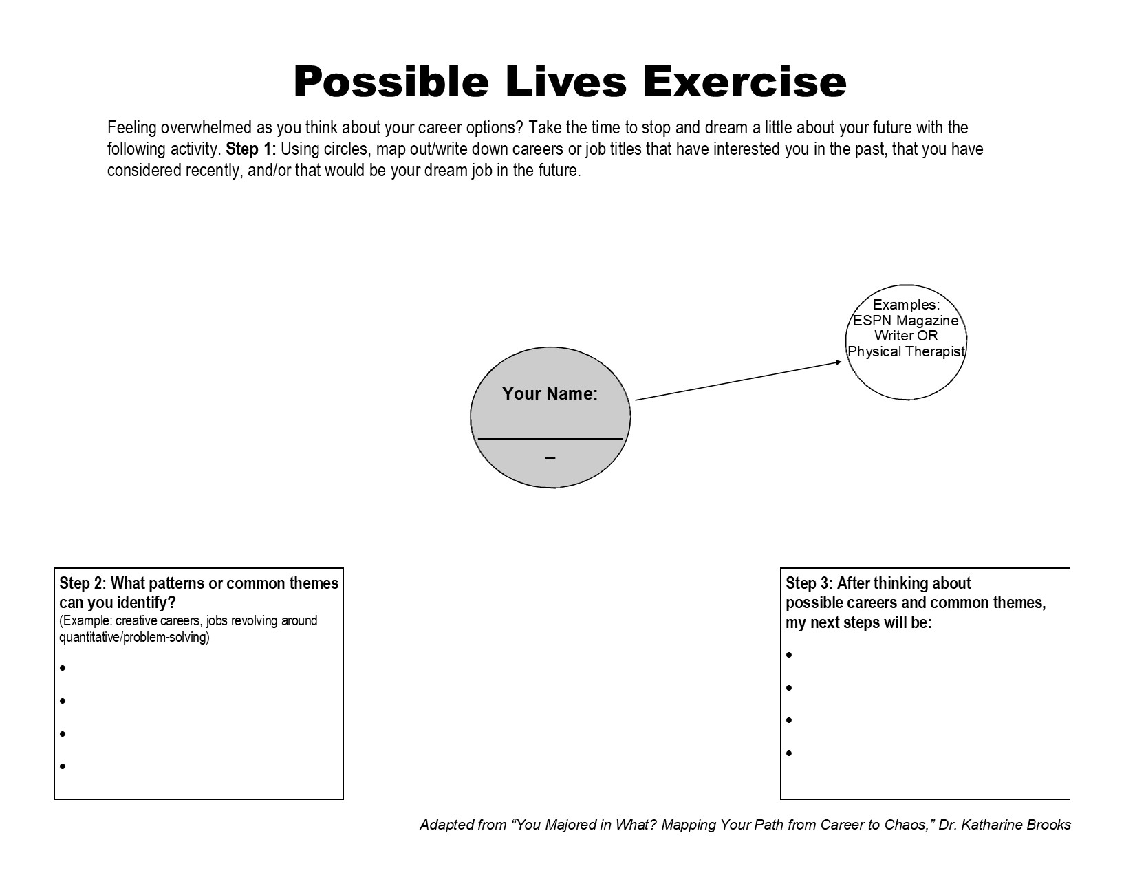 Possible Lives Worksheet image - Your name in the middle circle with possible careers and interests in circles going out from the middle