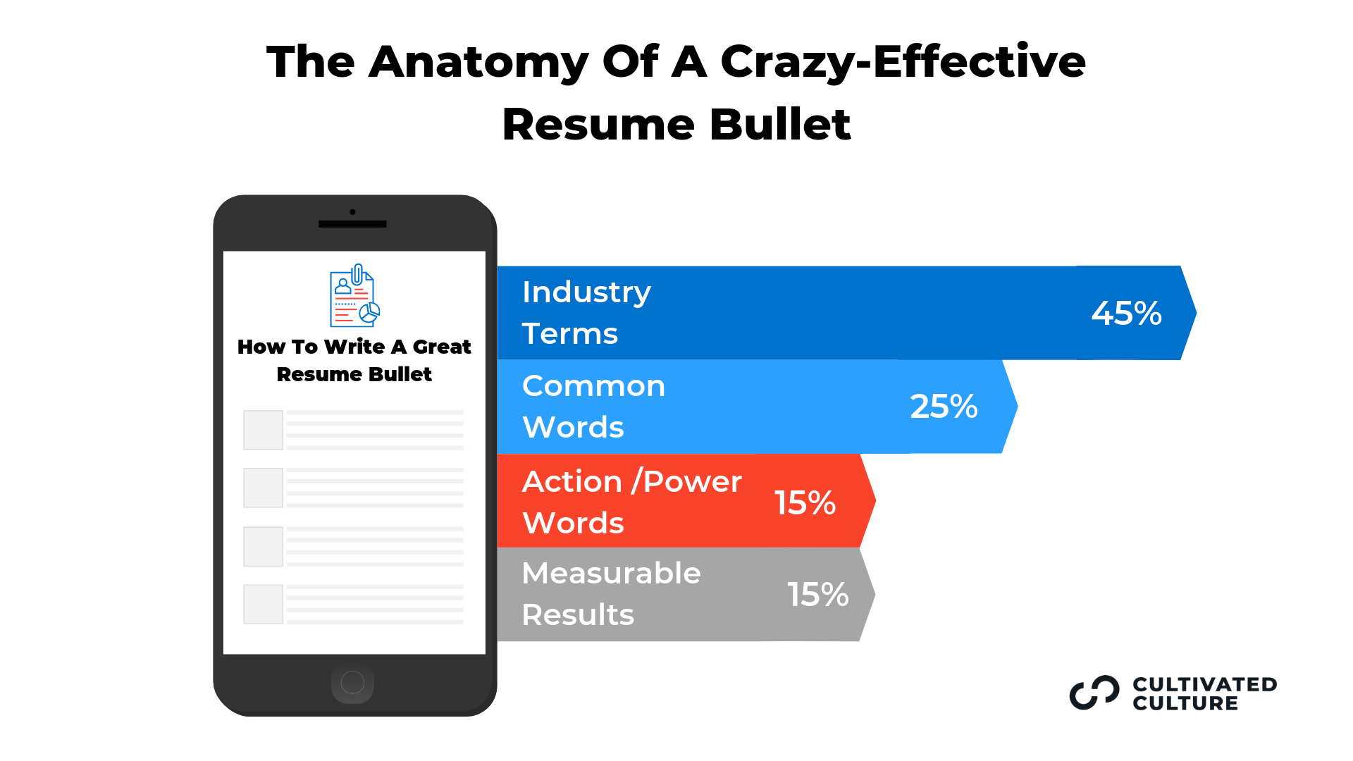 Anatomy of a Resume Bullet Graphic: Industry Terms 45%, Common Words 25%, Action/Power Words 15%, Measurable Results 15%