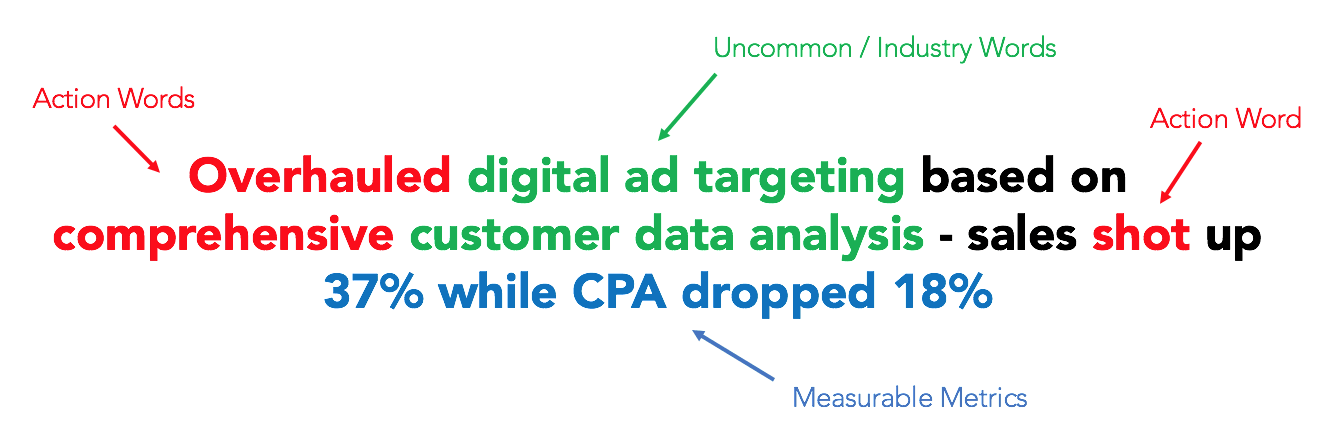 Bullet Point Example 2: Overhauled digital ad targeting based on comprehensive customer data analysis - sales shot up 37% while CPA dropped 18%.