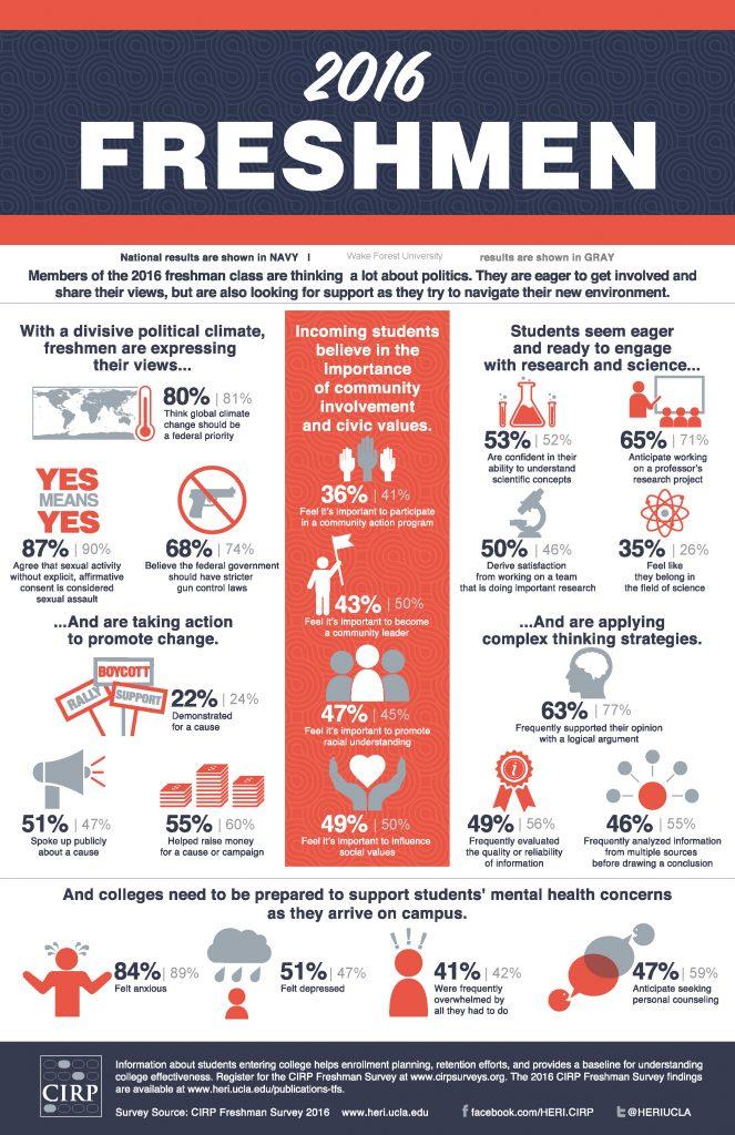 Freshman Survey Infographic 2016