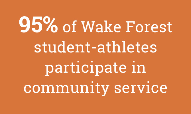 95% of Wake Forest student-athletes participate in community service