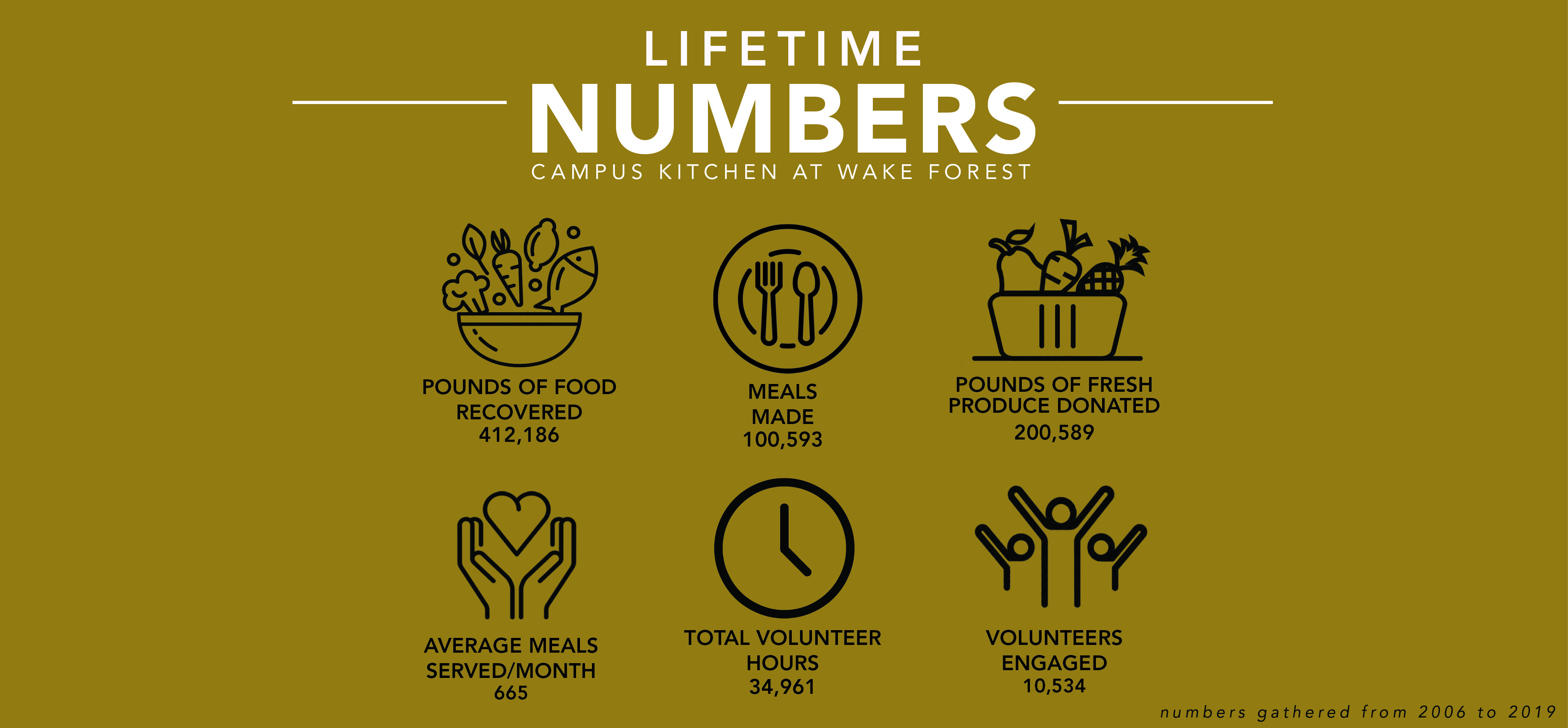 Campus Kitchen Lifetime statistics
