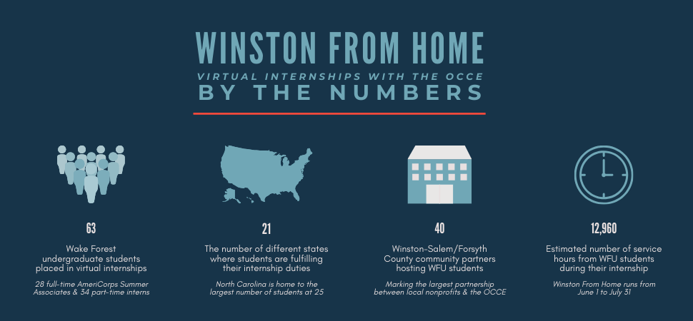 #WinstonFromHome By The Numbers