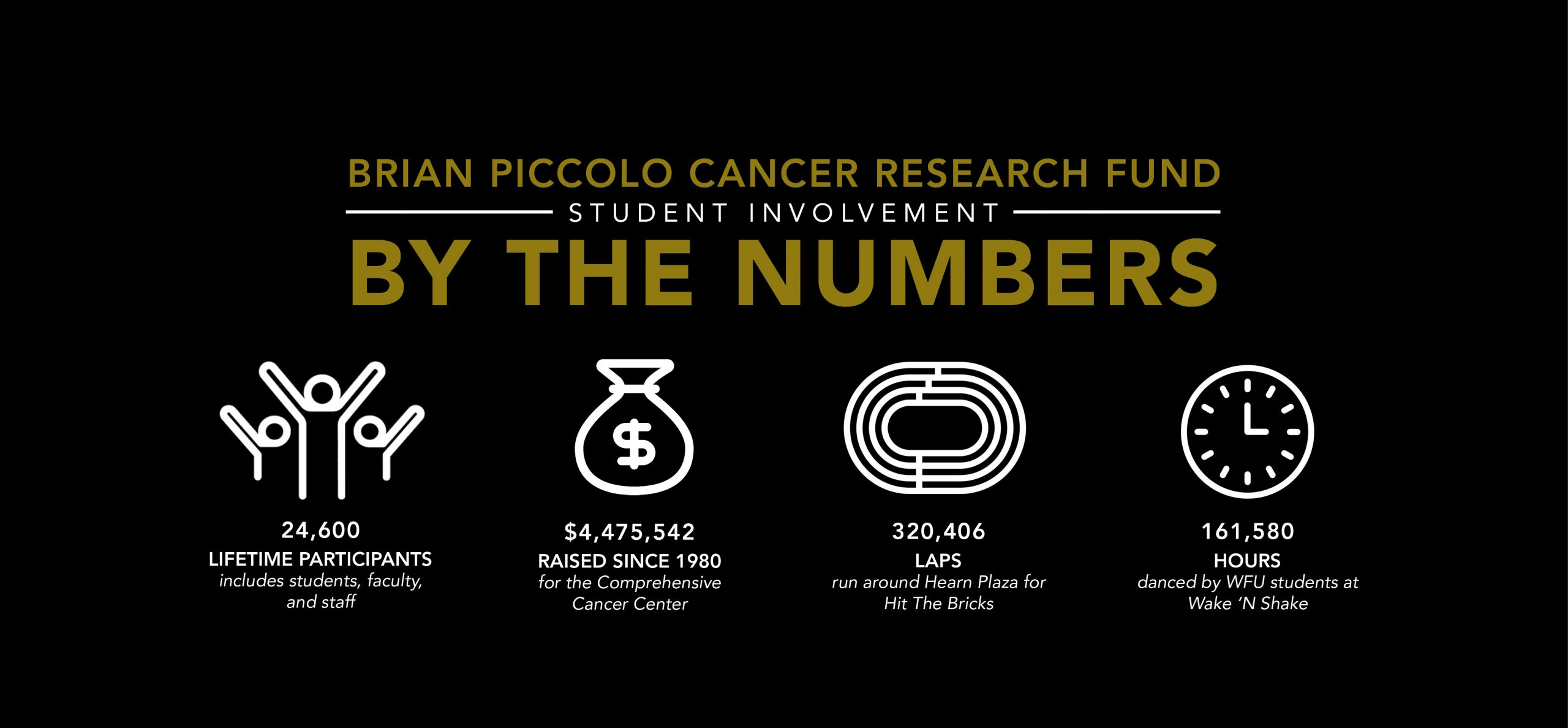 Brian Piccolo Cancer Research Fund By The Number - Lifetime-2020