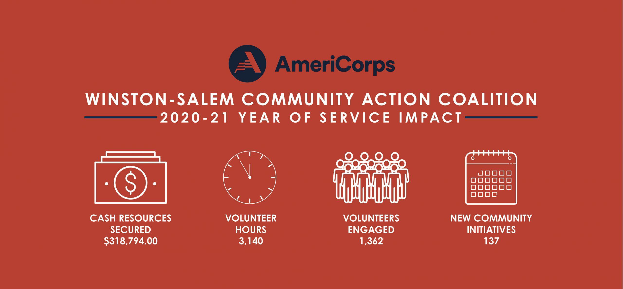 2020-21 Winston-Salem Community Action Coalition Impacts on the community.