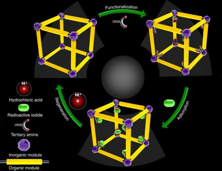 The design strategy. A schematic illustrating the design of a recyclable MOF molecular trap for effective capture of radioactive organic iodides from nuclear waste