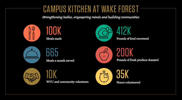 Campus Kitchen at Wake Forest main graphic