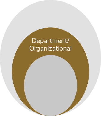 Departmental level of impact