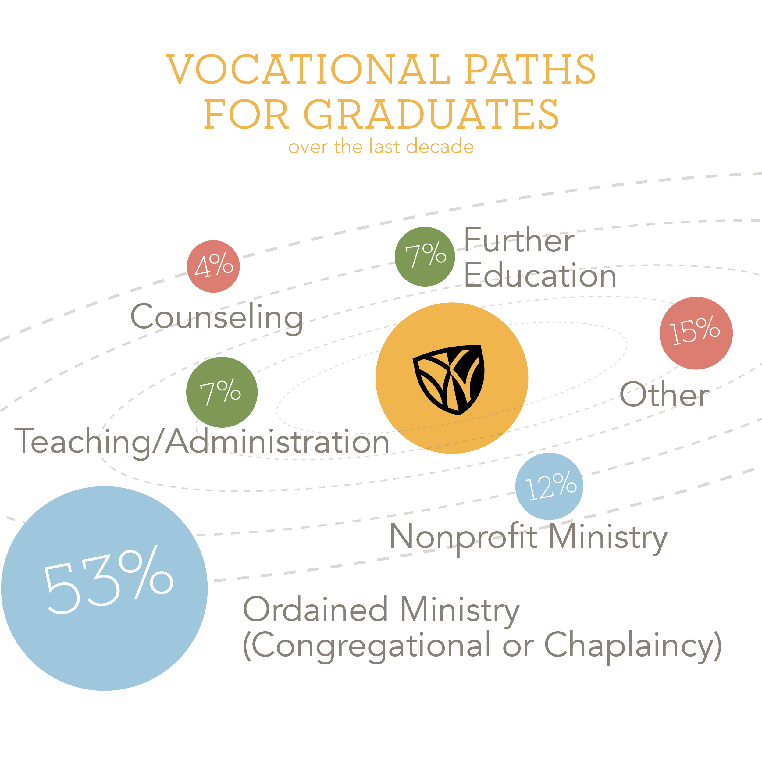 Info graphic for the vocational paths for graduates of the School of Divinity over the last decade