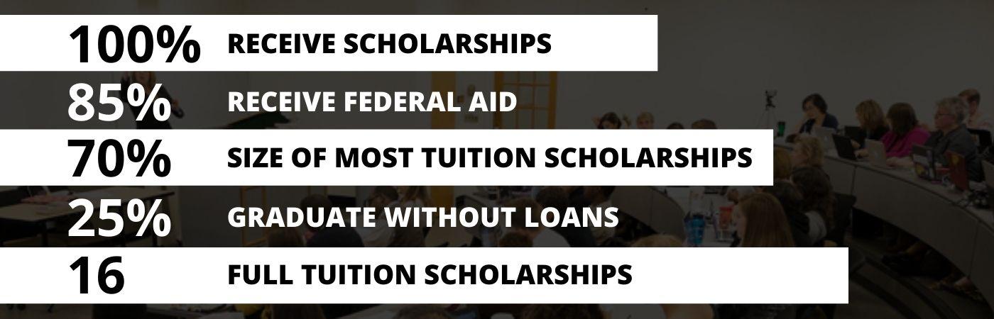 Wake Div Scholarship Stats