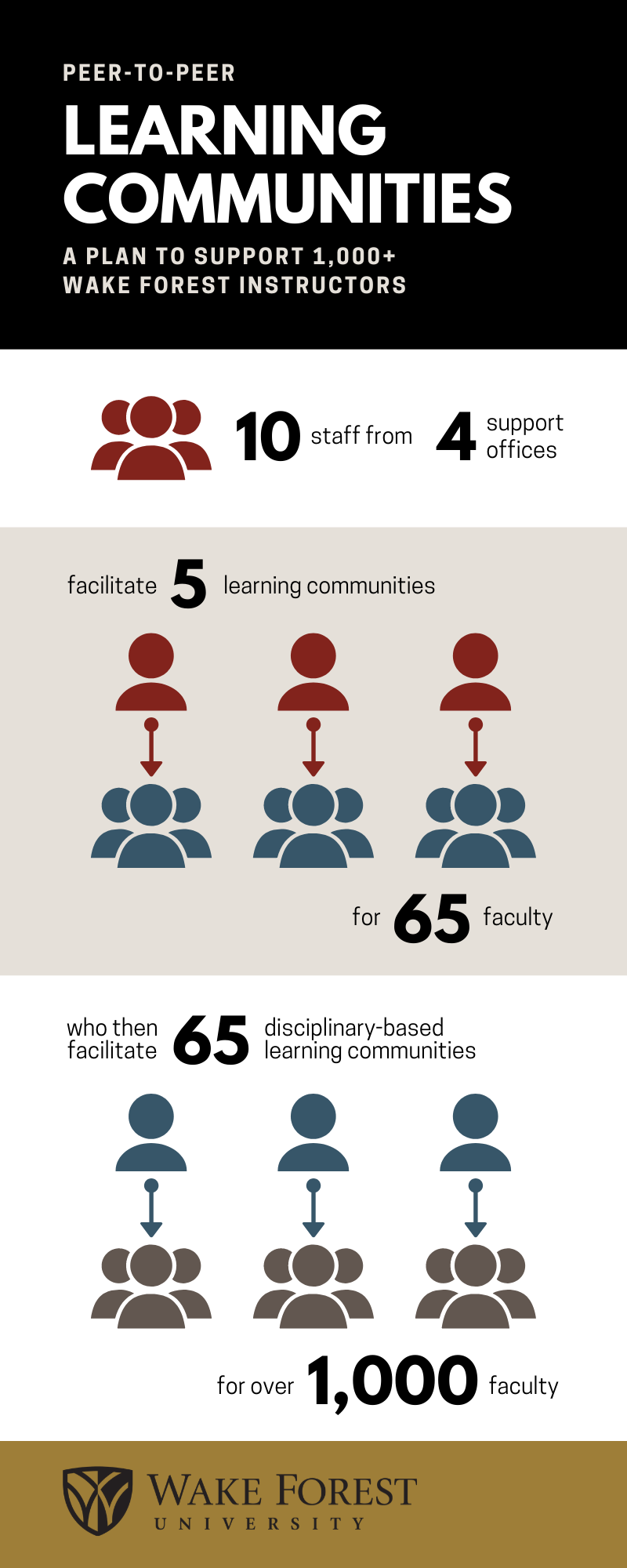 Graphic of Peer-to-Peer learning community structure. 10 staff from 4 support offices facilitate 5 learning communities for 65 faculty who then facilitate 65 learning communities for over 1,000 instructors.