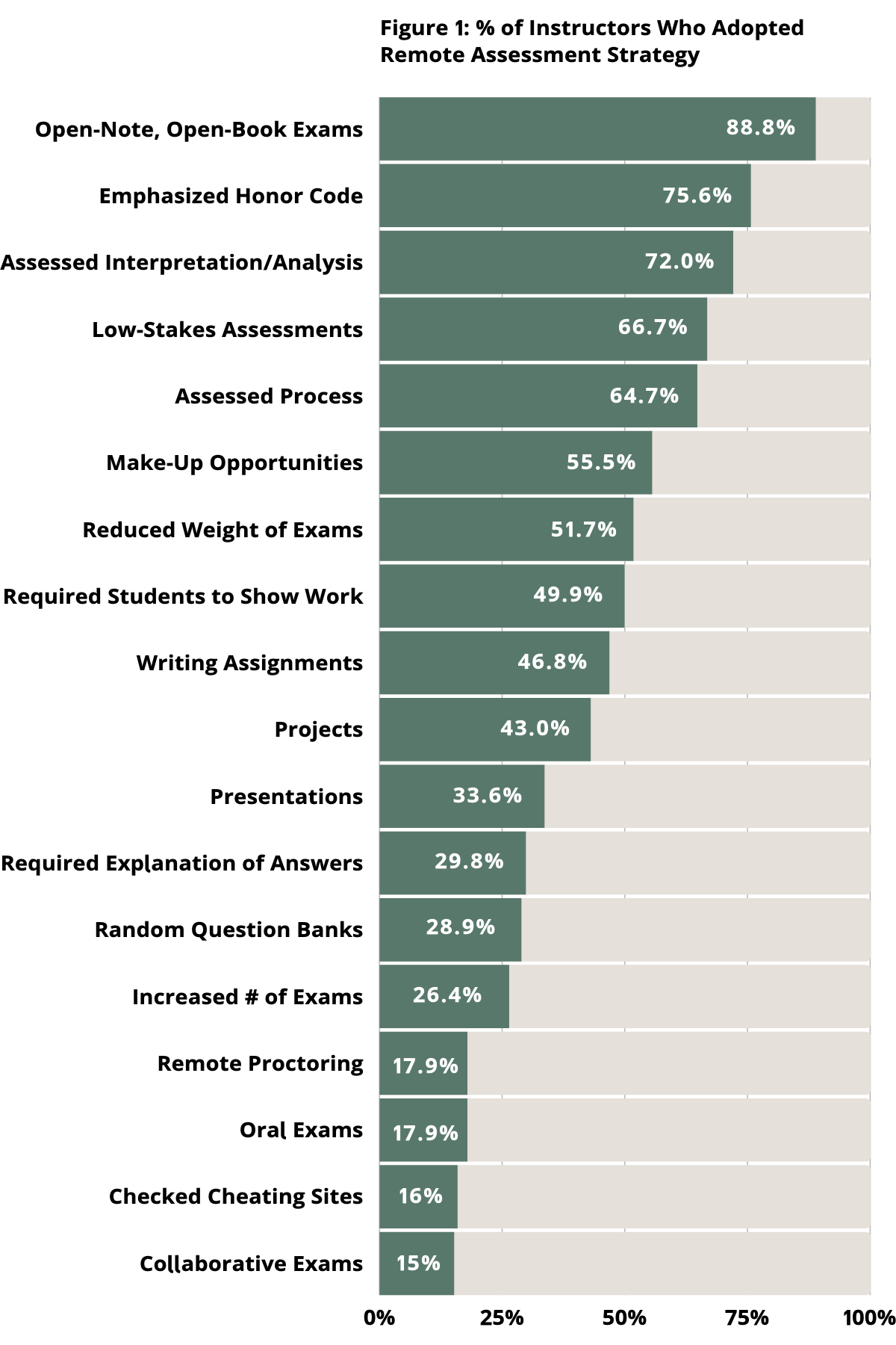 Percent of Instructors Who Adopted Remote Assessment Strategies