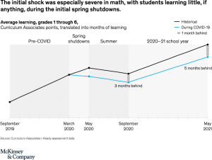 McKinsey chart showing learning loss in math over time with a dip in the spring and then growth, but at a slower rate than in previous years.