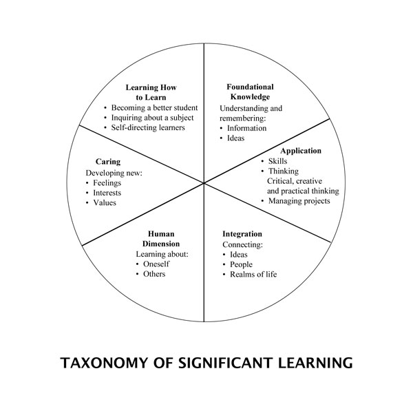 Diagram of Fink's Taxonomy of Significant Learning