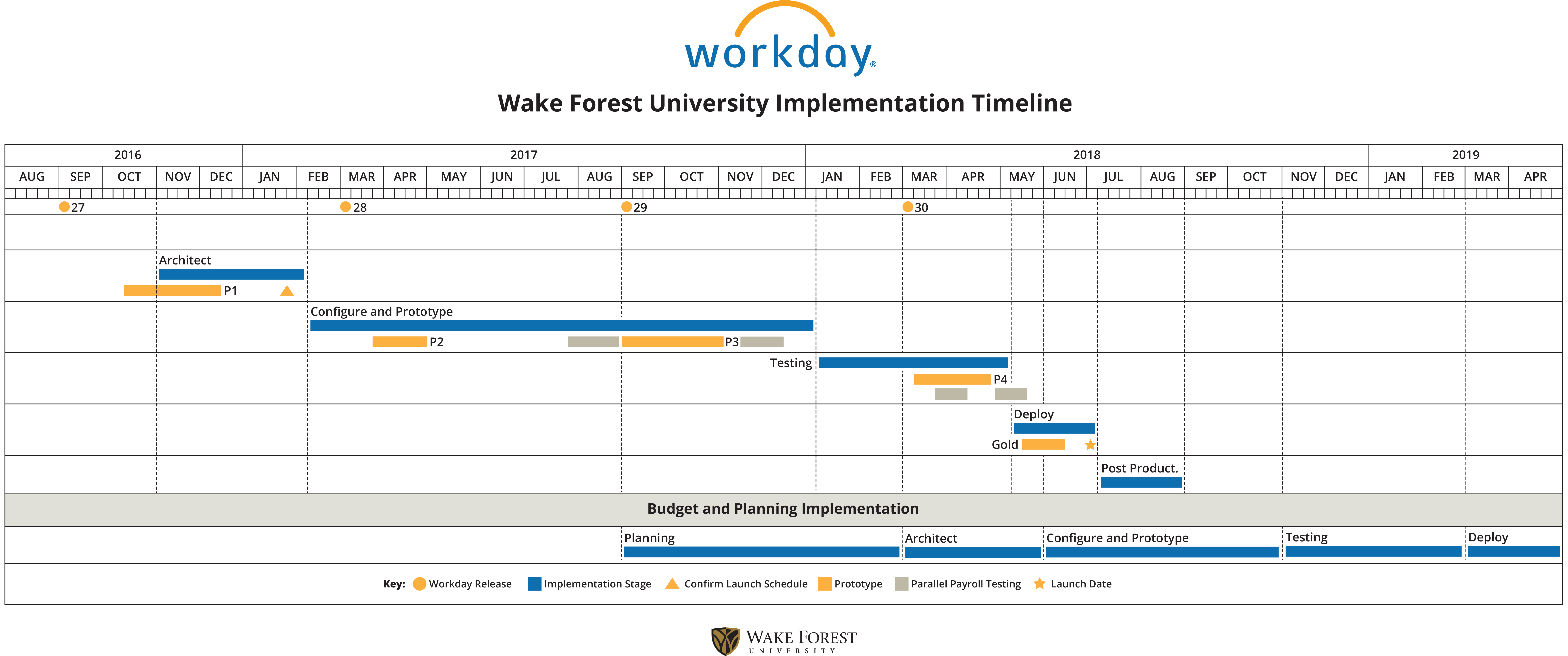 WFU workday implementation timeline july 2018 launch