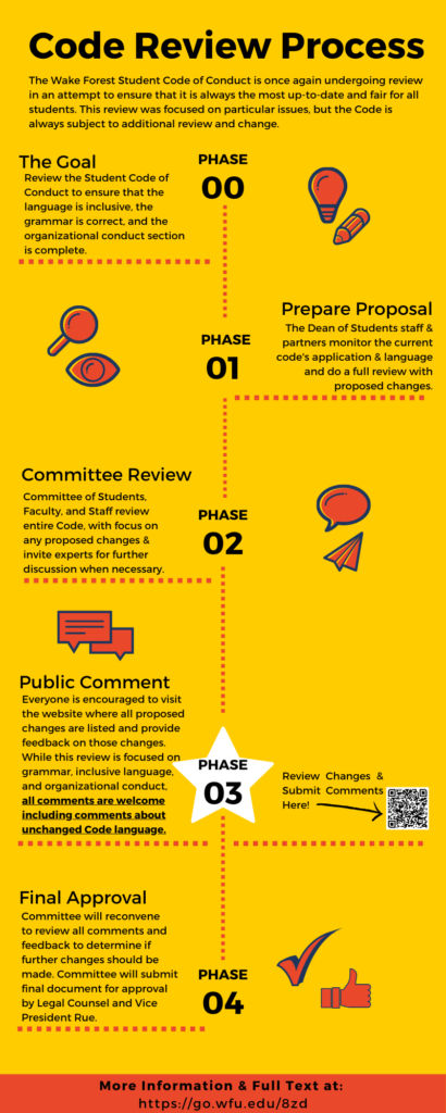 Infographic on the 2019-2020 Code Review Process. Full text: Header: Code Review Process Caption 1:The Wake Forest Student Code of Conduct is once again undergoing review in an attempt to ensure that it is always the most up-to-date and fair for all students. This review was focused on particular issues, but the Code is always subject to additional review and change. Phase 00: The Goal Description: Review the Student Code of Conduct to ensure that the language is inclusive, the grammar is correct, and the organizational conduct section is complete. Phase 01: Prepare Proposal Description: The Dean of Students staff & partners monitor the current code's application & language and do a full review with proposed changes. Phase 02: Committee Review Description: Committee of Students, Faculty, and Staff review entire Code, with focus on any proposed changes & invite experts for further discussion when necessary. Phase 03 [Current Phase] Description: Everyone is encouraged to visit the website where all proposed changes are listed and provide feedback on those changes. While this review is focused on grammar, inclusive language, and organizational conduct,all comments are welcome including comments about unchanged Code language. Phase 04: Final Approval Committeewill reconvene to review all comments and feedback to determine if further changes should be made. Committee will submit final document for approval by Legal Counsel and Vice President Rue.]