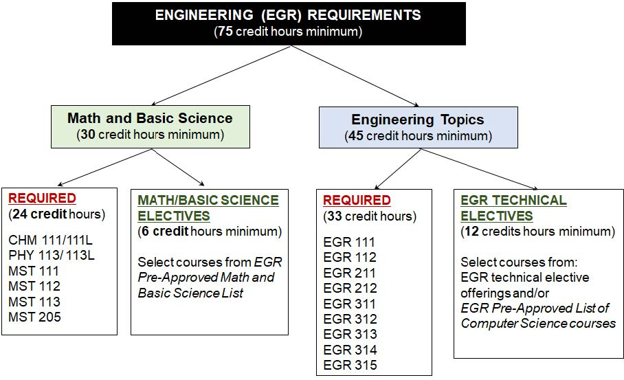 Engineering Degree Requirements Diagram