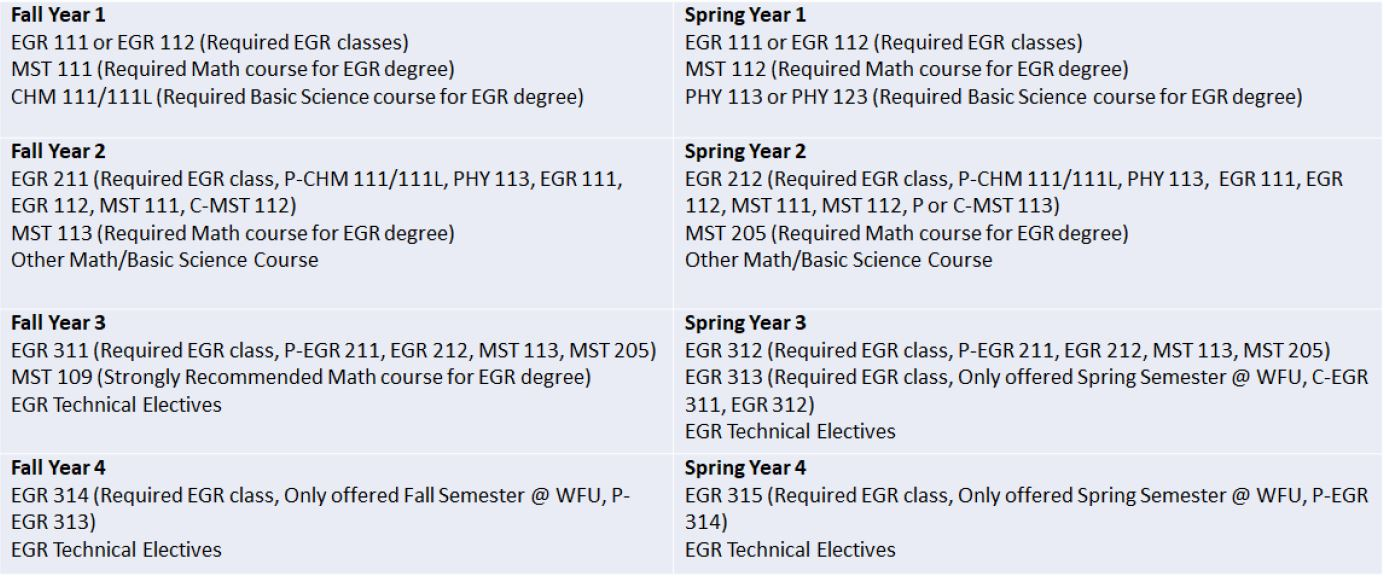 Example Guide for students who want to declare EGR as major in Spring 2019 or Fall 2020