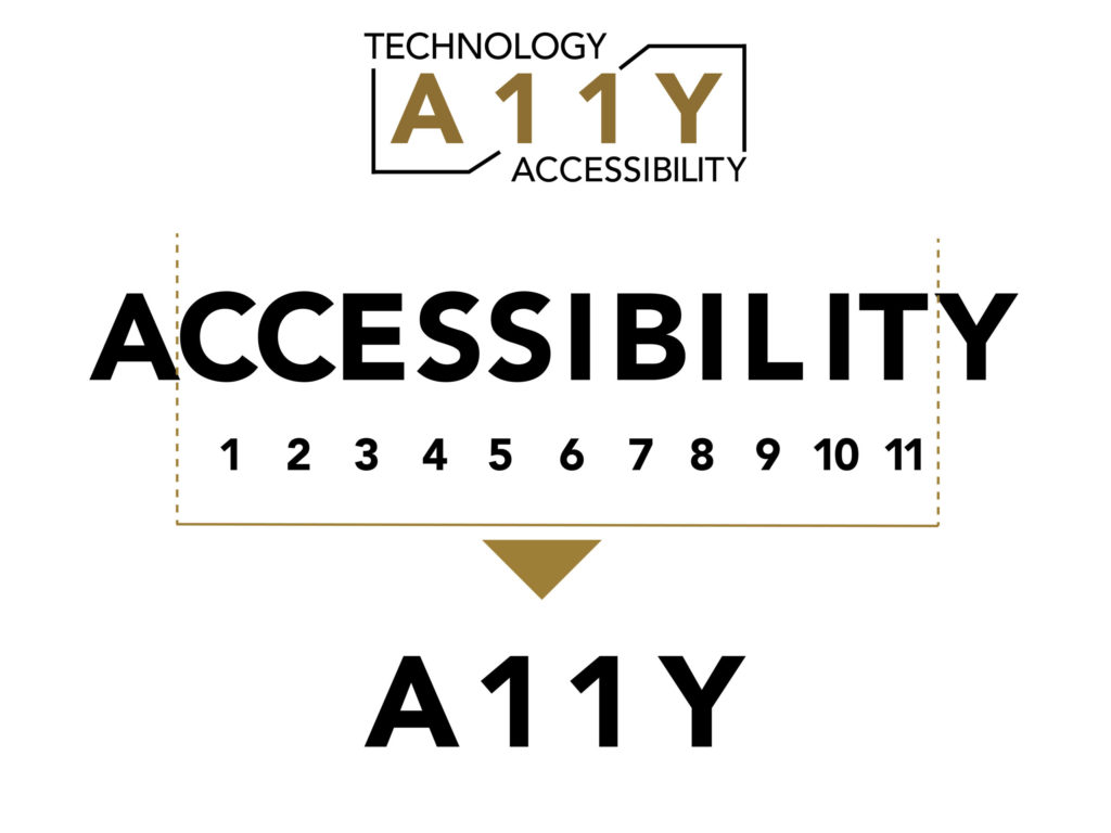 Technology Accessibility A11Y logo above the word accessibility. Between the A and Y of accessibility, the middle 11 letters are numbered 1 to 11, then condensed to form the A-11-Y numeronym.