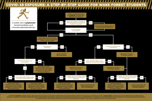Decision Tree for student COVID-19 exposure