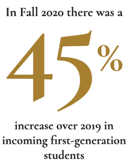 In Fall 2020 there was a 45% increase over 2019 in incoming first generation students