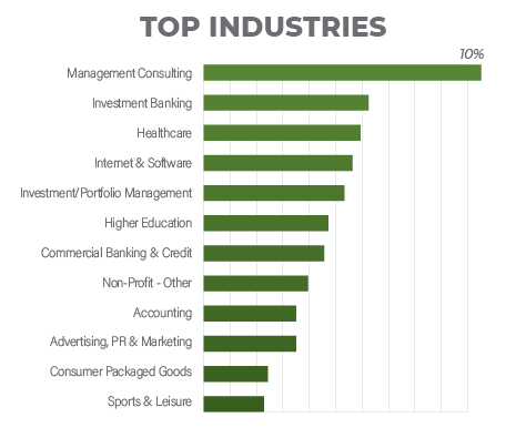 FDS Top industries