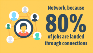 Network, because 80% of jobs are landed through connections