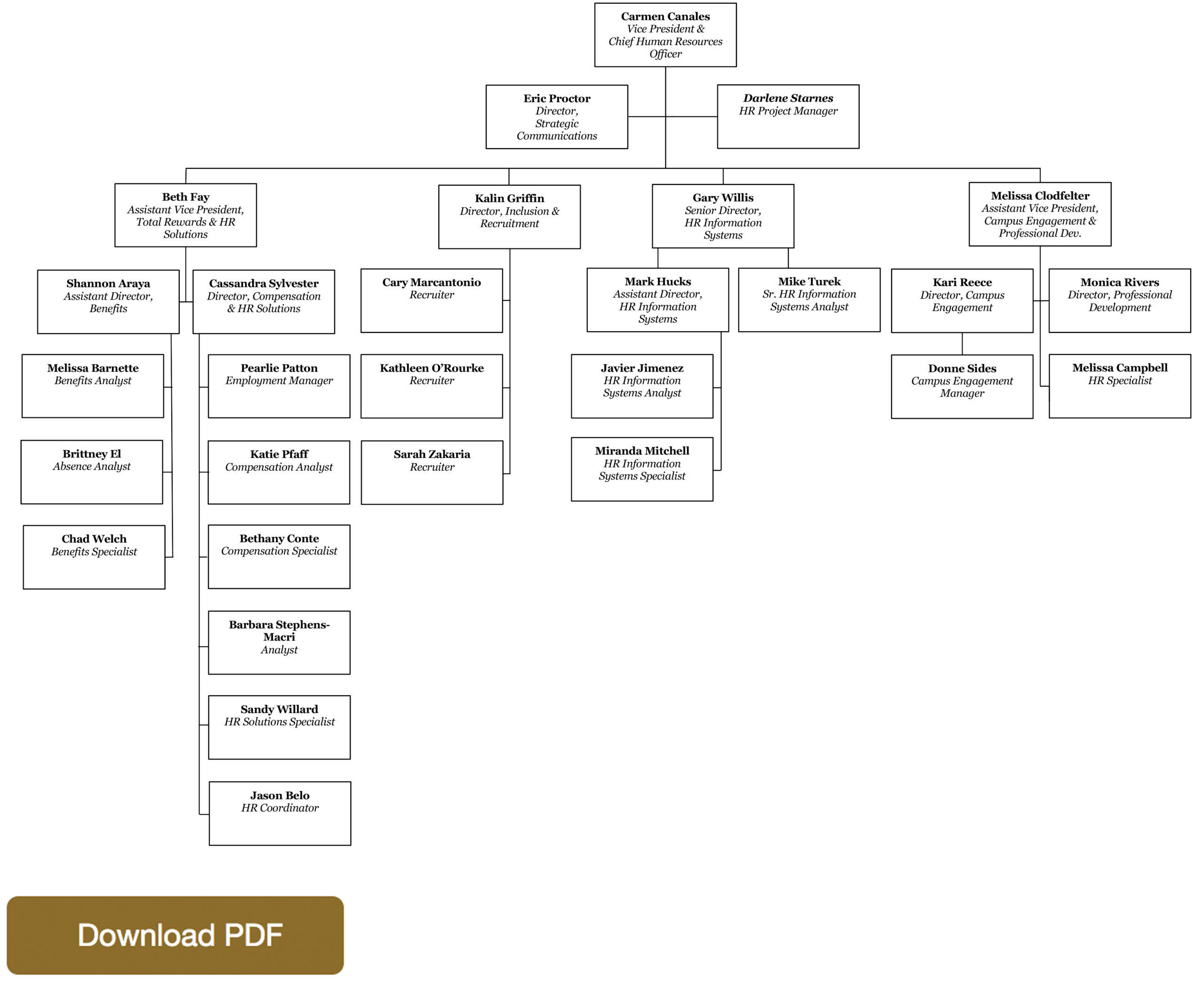 HR Org Chart for Website