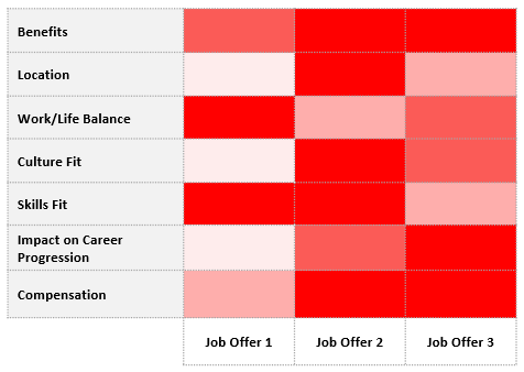 Heat map chart. Horizontal row categories are: benefits, location, work/life balance, culture fit, skills fit, impact on career progression, and compensation. Vertical row are job offer 1, job offer 2, job offer 3.
