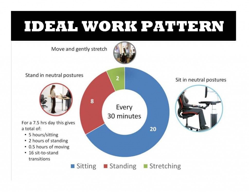 Ideal Work Pattern Infographic